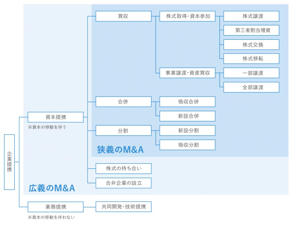 M&A 図解